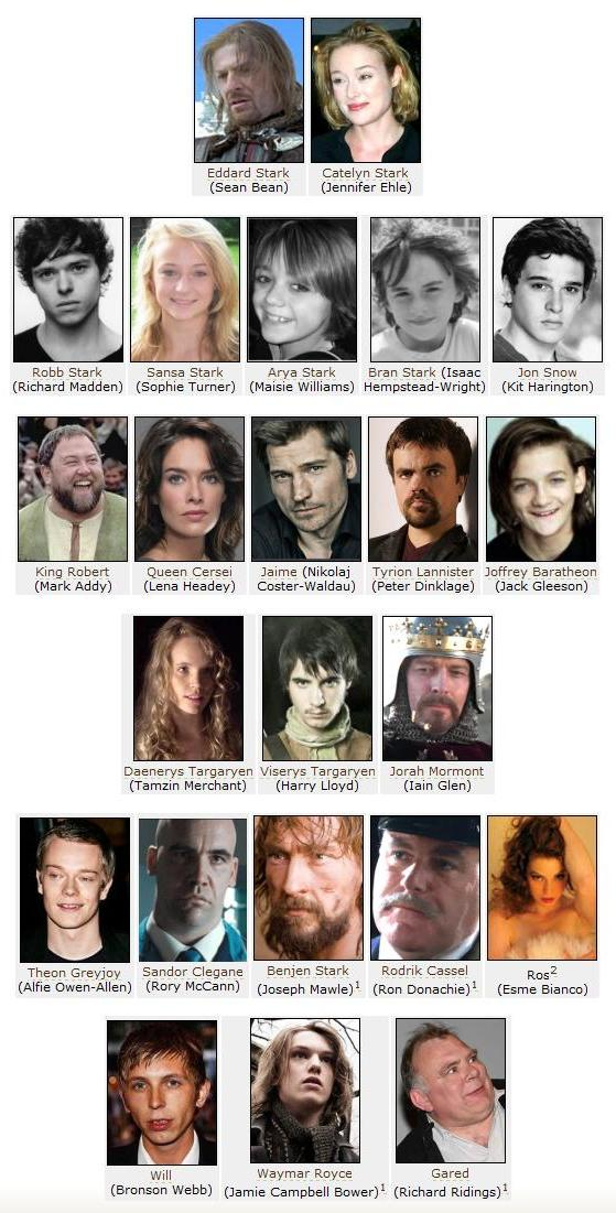 The Full cast for HBO and GRRM's A GAME OF THRONES.