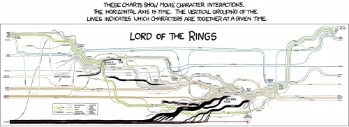 Another great LORD OF THE RINGS timeline, by Randall Munroe